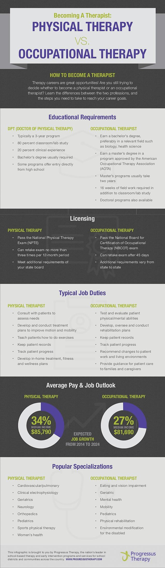 Becoming A Therapist The Differences Between A Career In Physical Therapy Vs Occupational Therapy Career 30seconds Mom